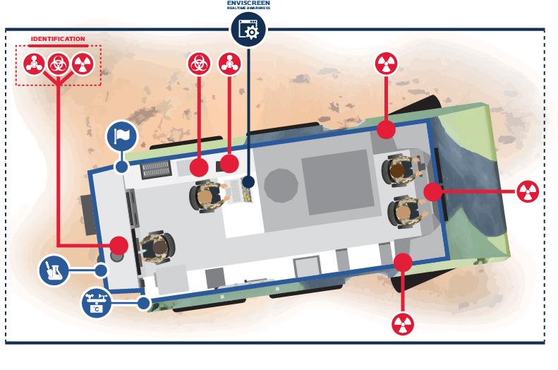 Armoured CBRN Reconnaissance System Layout